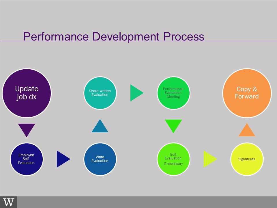 Performance Development  Human Resources
